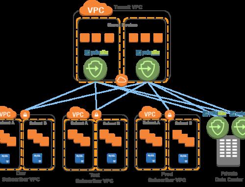 Palo Alto Firewall Transit VPC in AWS Cloud