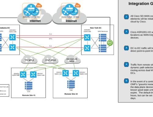 Cisco Viptela + AWS + TPX + Centurylink + ATT